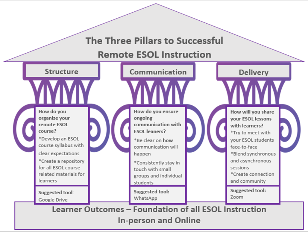 Three Pillars of Remote ESOL Instruction graphic